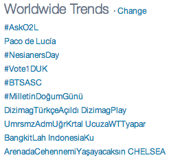 Worldwide Trends