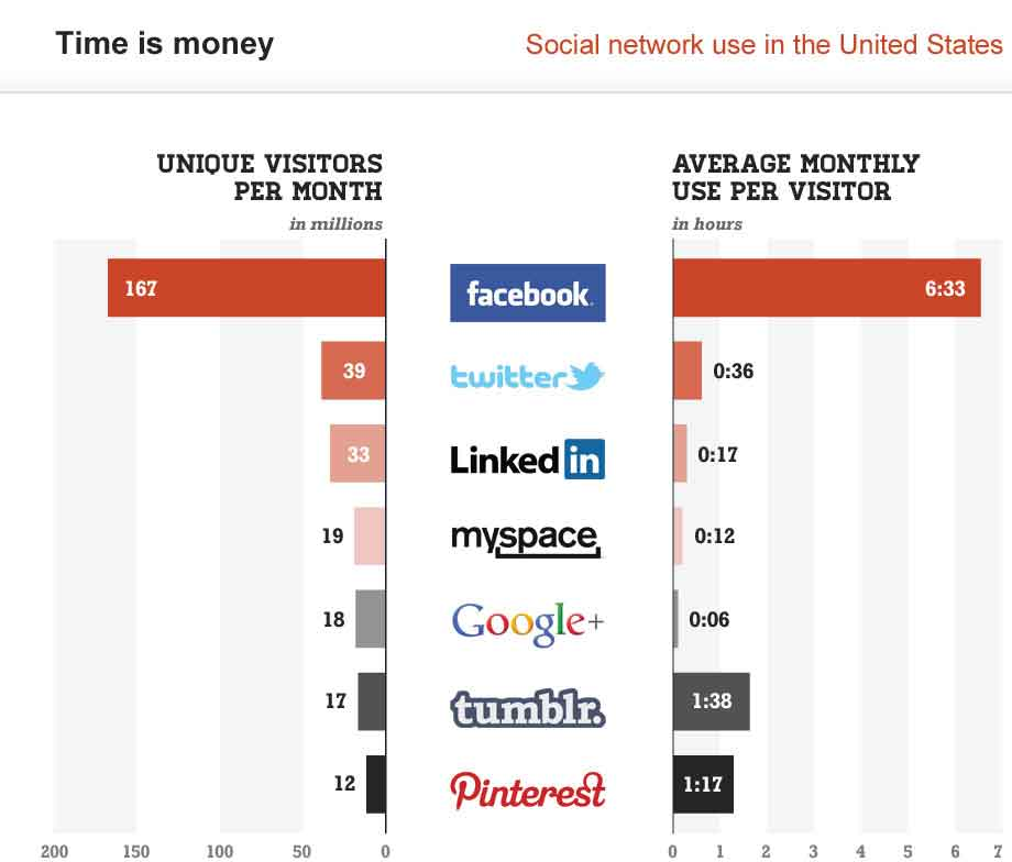 Social Network Use In The USA