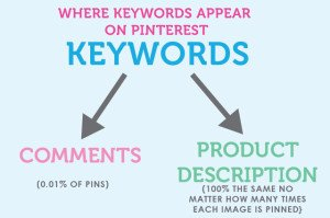 Pinterest Followers Keyword Guide