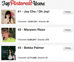 Top Pinterest Users With the Most Pinterest Followers