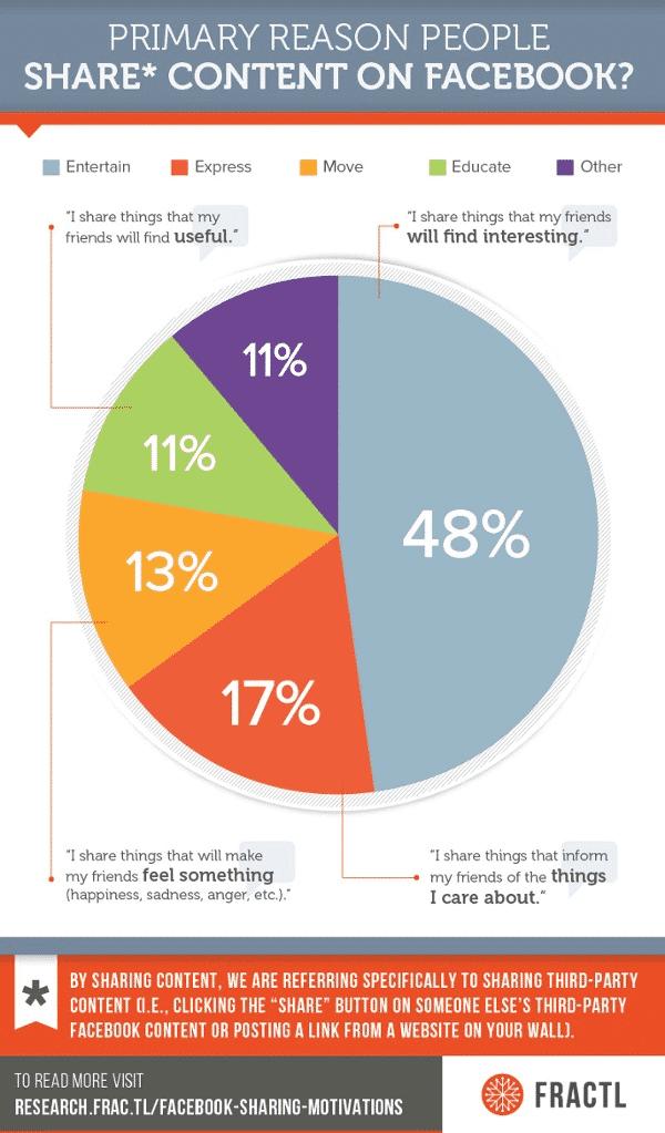 interesting statistics data