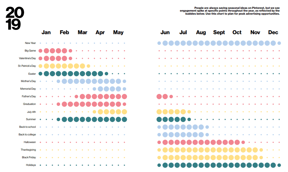 pinterest seasonal insights guide graph of dates